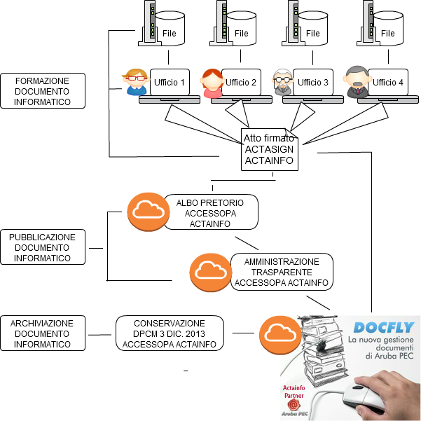 Documento Informatico ActaSign